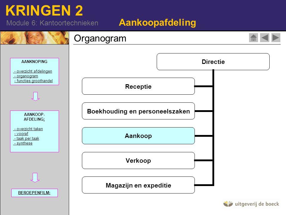 Aankoopafdeling Organogram AANKNOPING - overzicht afdelingen