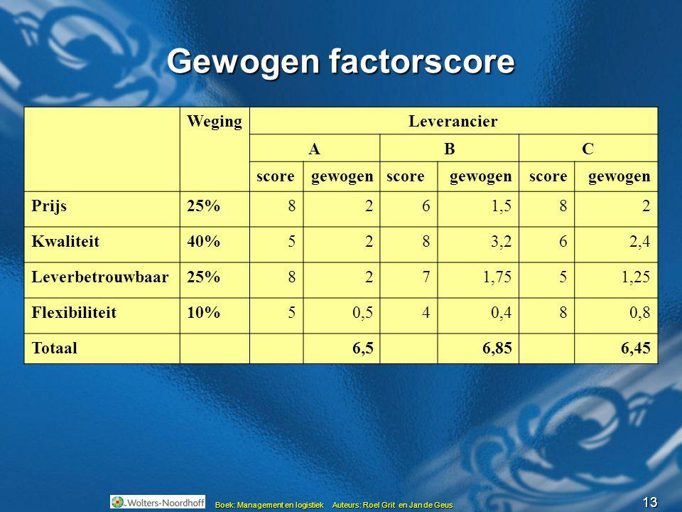 Gewogen factorscore Weging Leverancier A B C score gewogen Prijs 25% 8