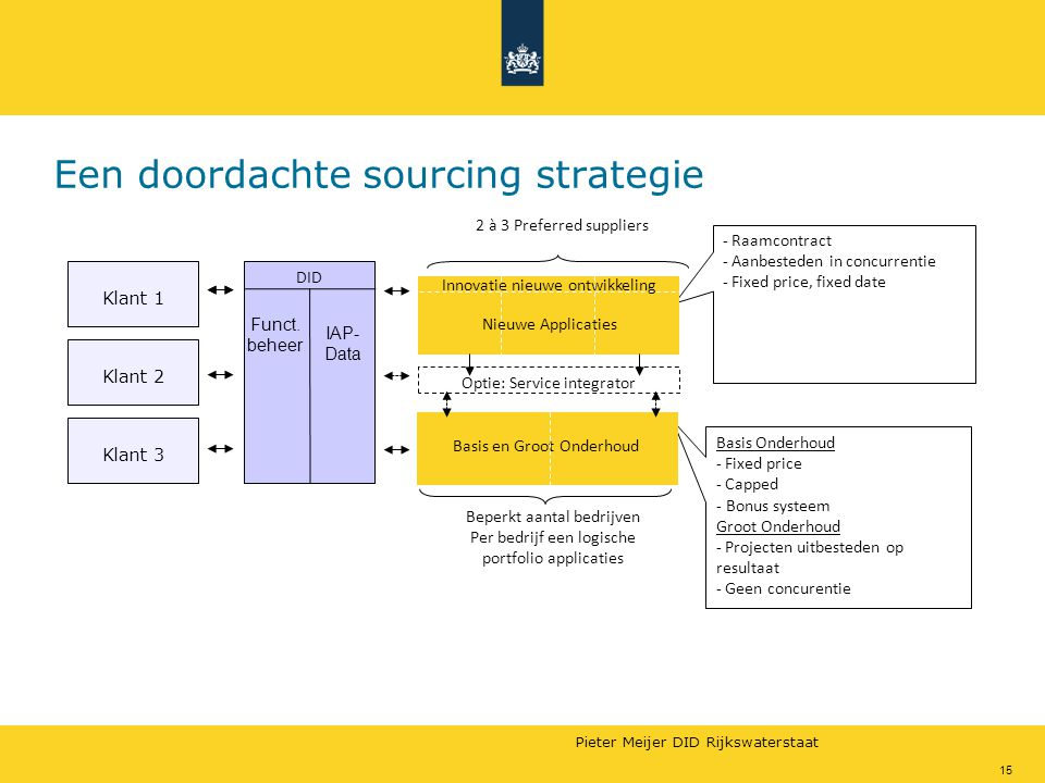 Een doordachte sourcing strategie