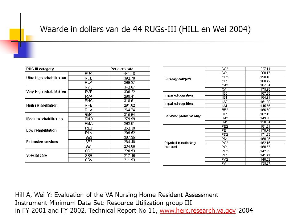 Waarde in dollars van de 44 RUGs-III (HILL en Wei 2004)
