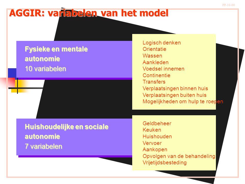 AGGIR: variabelen van het model