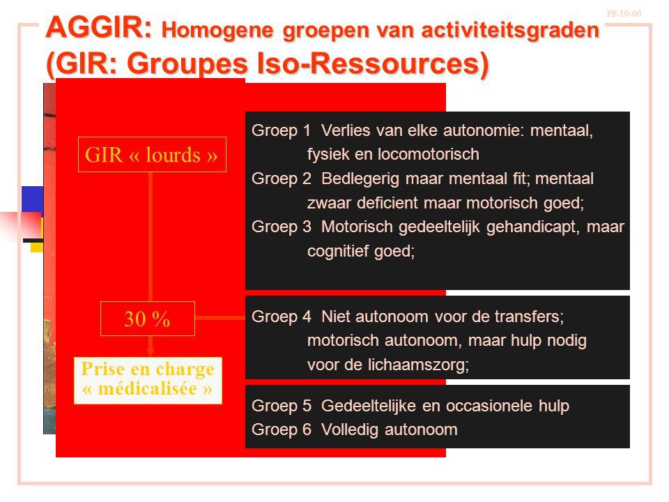 AGGIR: Homogene groepen van activiteitsgraden