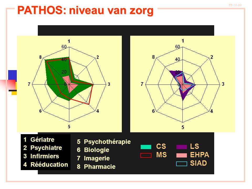 PATHOS: niveau van zorg