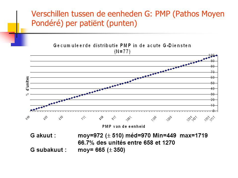 Verschillen tussen de eenheden G: PMP (Pathos Moyen Pondéré) per patiënt (punten)