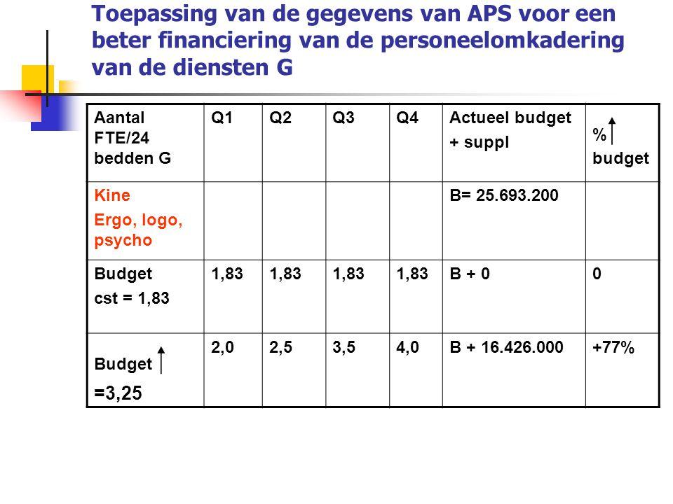 Toepassing van de gegevens van APS voor een beter financiering van de personeelomkadering van de diensten G
