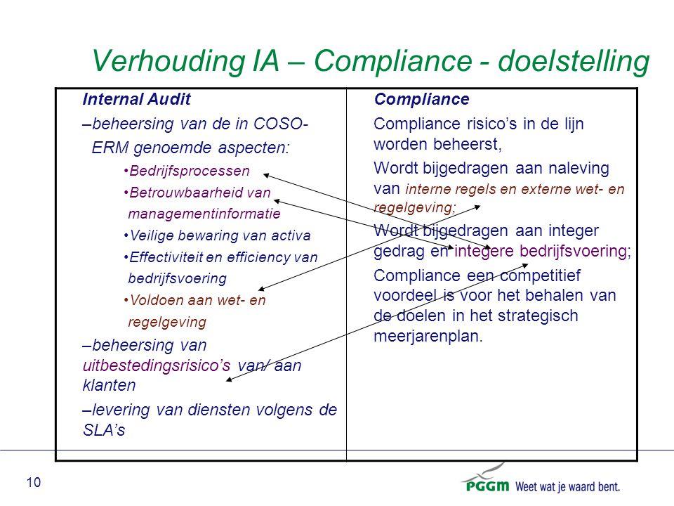 Verhouding IA – Compliance - doelstelling