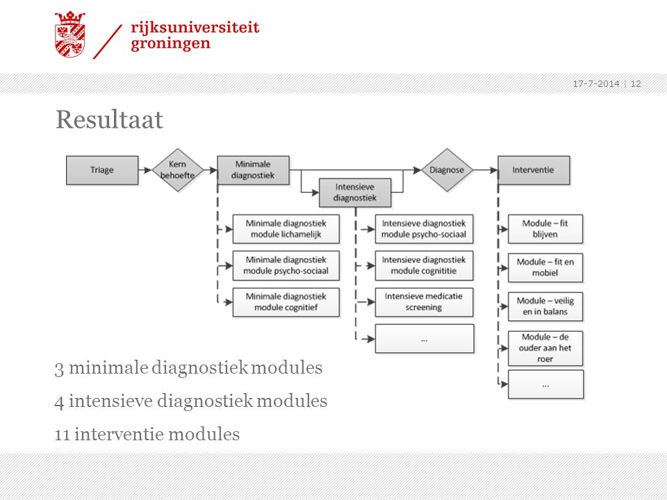 Resultaat 3 minimale diagnostiek modules