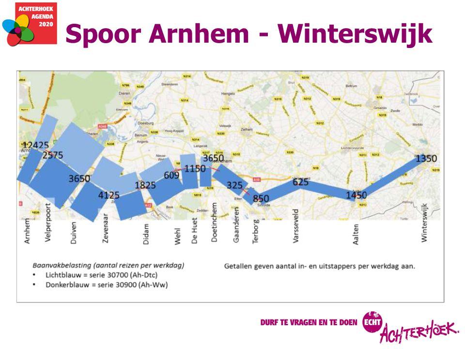 Spoor Arnhem - Winterswijk