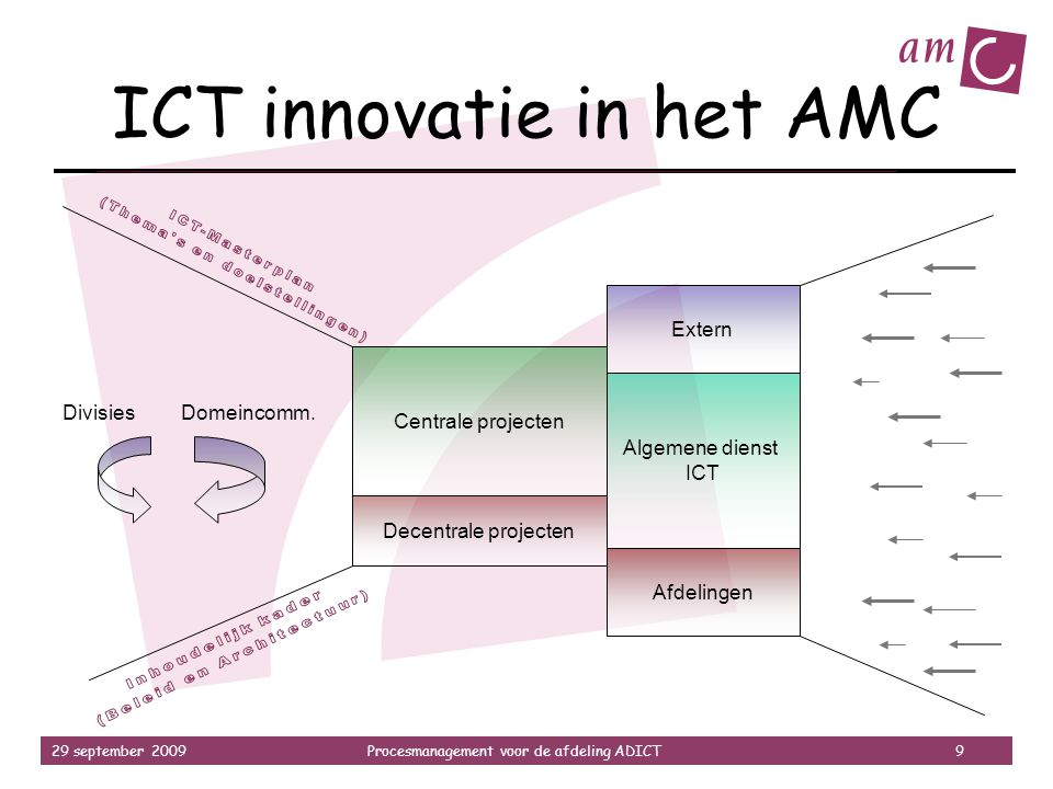 ICT innovatie in het AMC