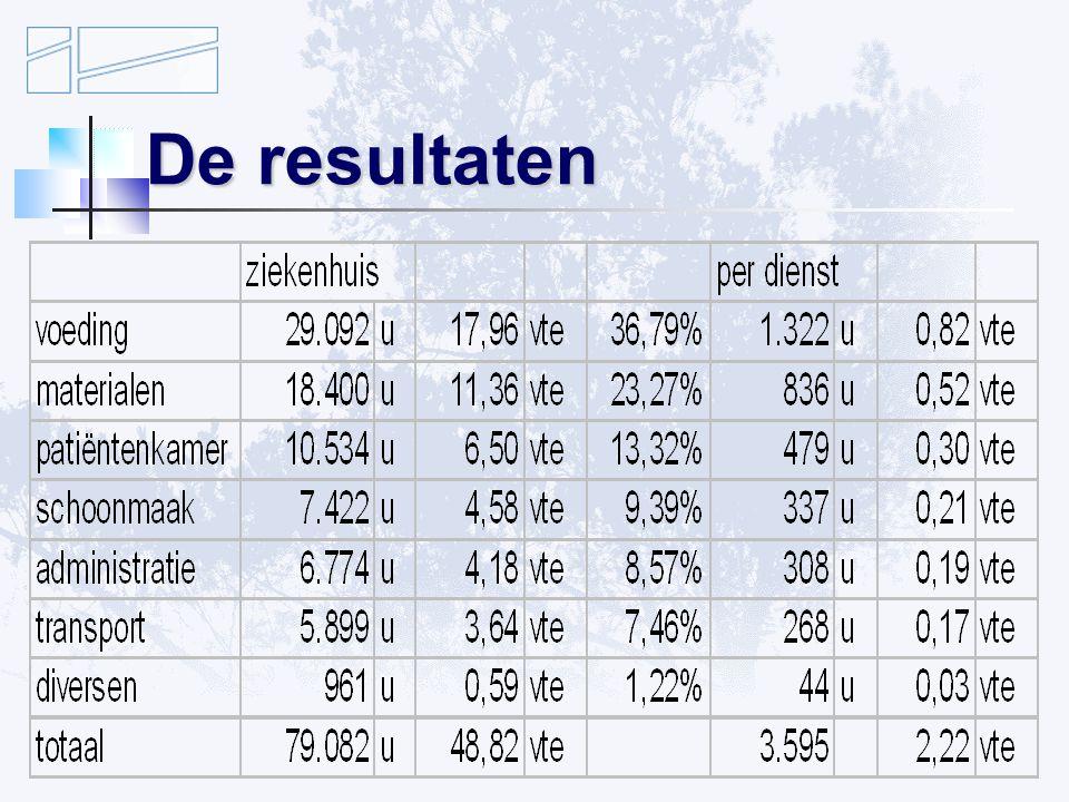 De resultaten