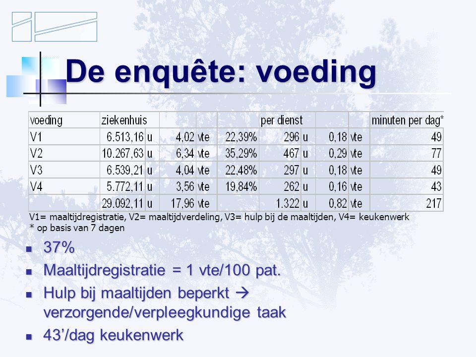 De enquête: voeding 37% Maaltijdregistratie = 1 vte/100 pat.