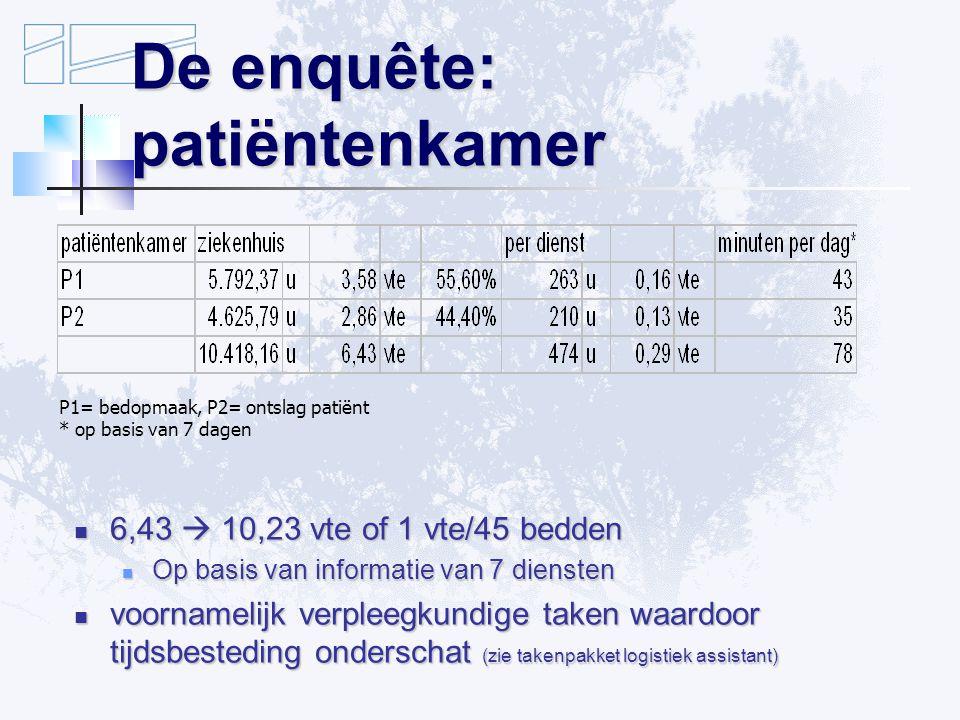 De enquête: patiëntenkamer