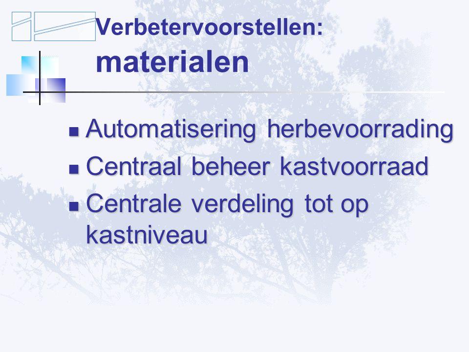 Verbetervoorstellen: materialen