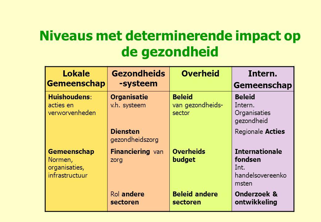 Niveaus met determinerende impact op de gezondheid