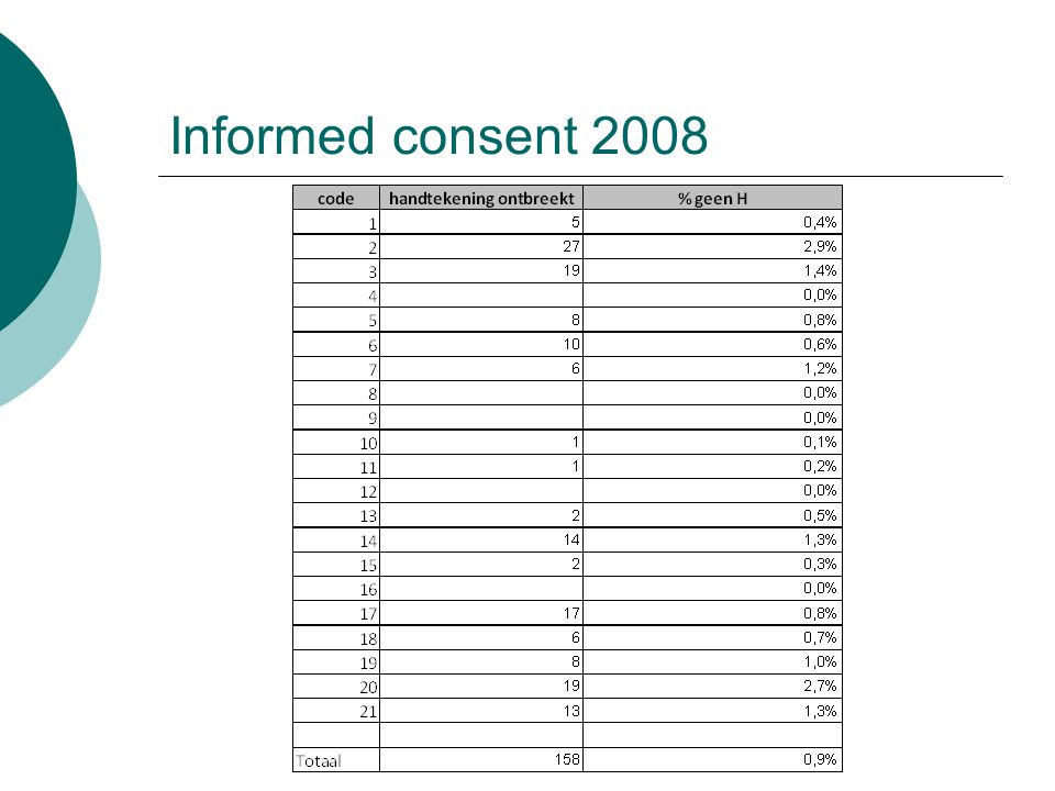Informed consent 2008