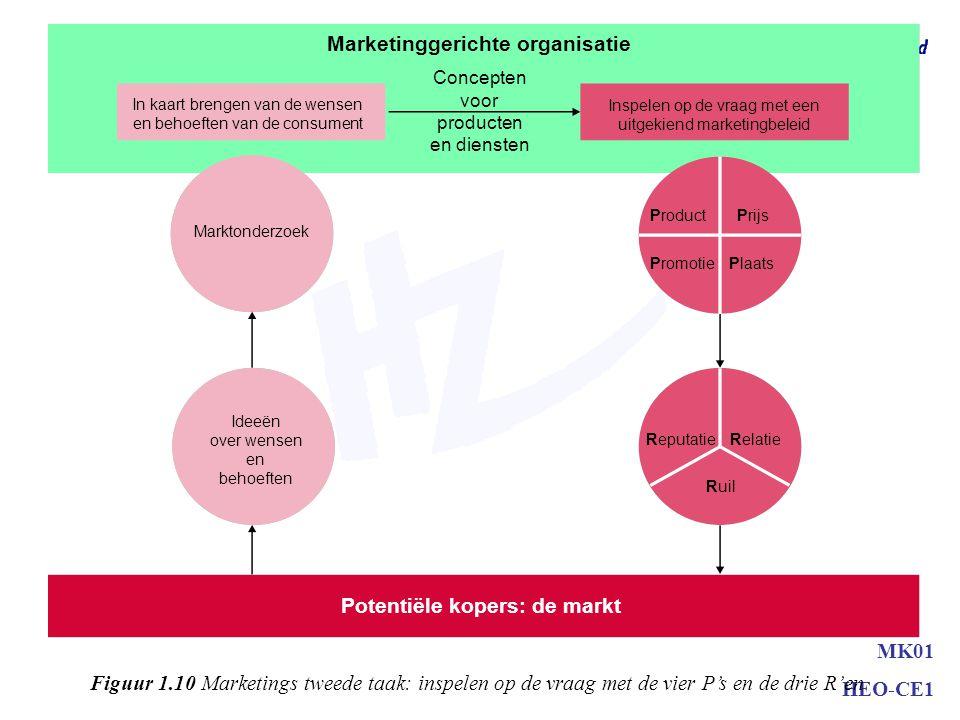 Marketinggerichte organisatie