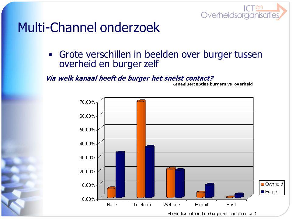 Multi-Channel onderzoek