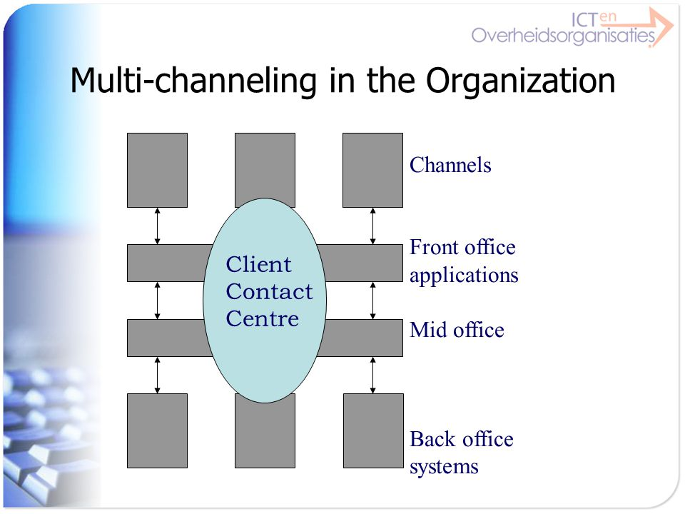 Multi-channeling in the Organization