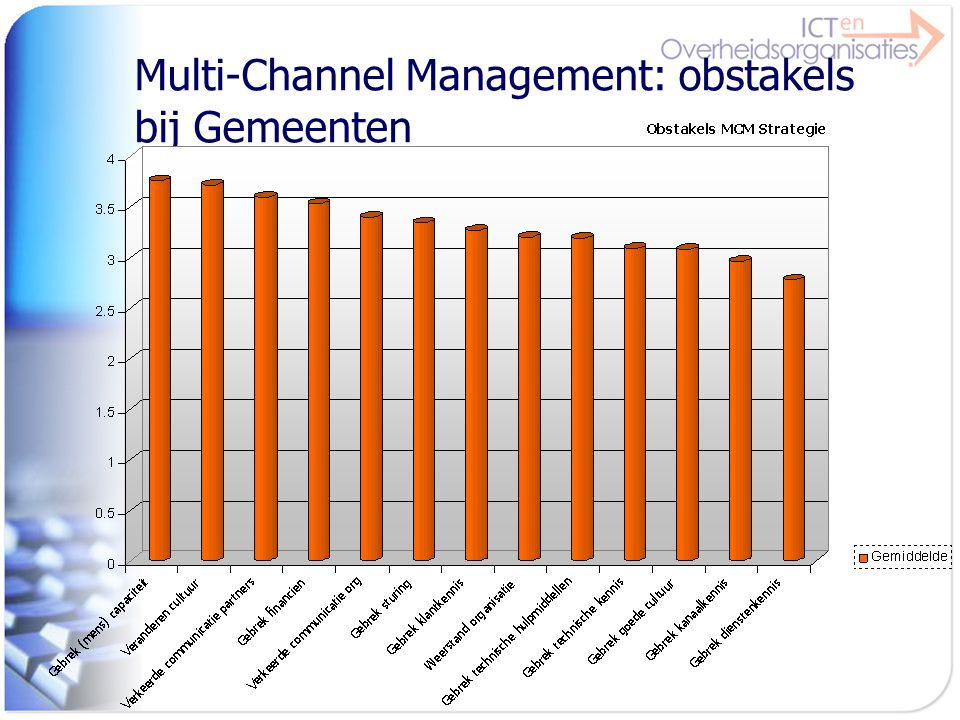 Multi-Channel Management: obstakels bij Gemeenten