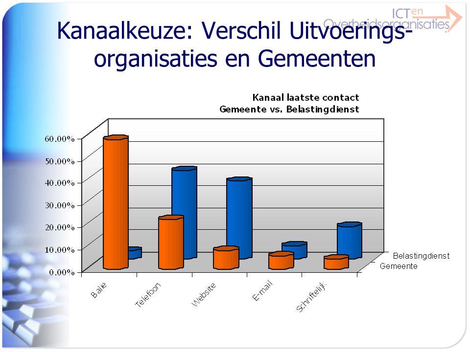 Kanaalkeuze: Verschil Uitvoerings-organisaties en Gemeenten