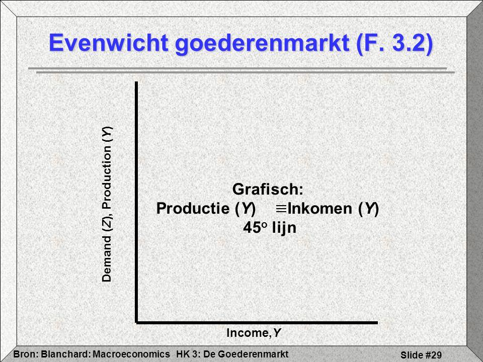 Evenwicht goederenmarkt (F. 3.2)