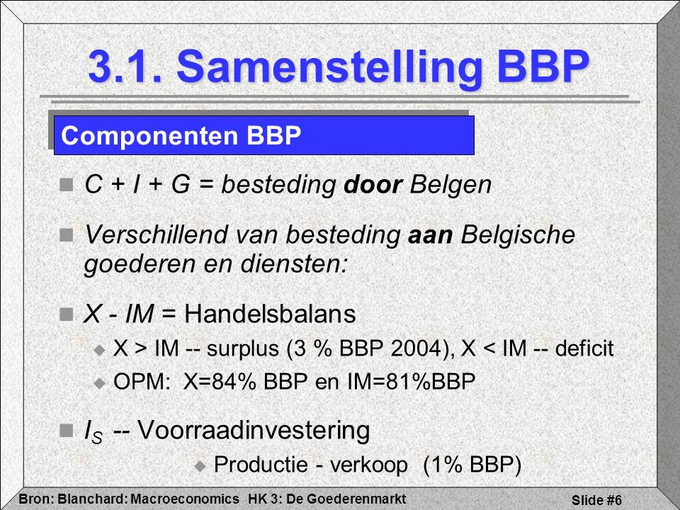 Productie - verkoop (1% BBP)