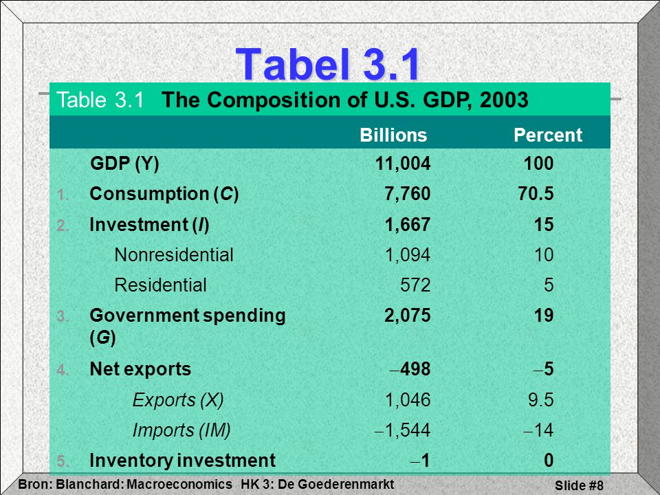 Tabel 3.1 Table 3.1 The Composition of U.S. GDP, 2003 Billions Percent