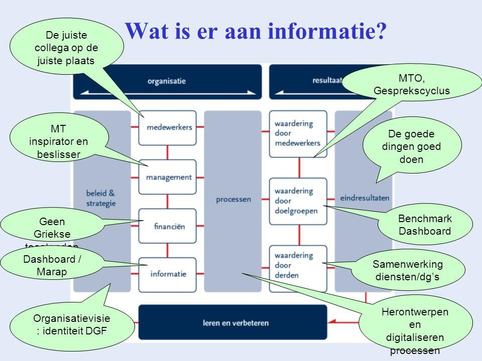 Wat is er aan informatie