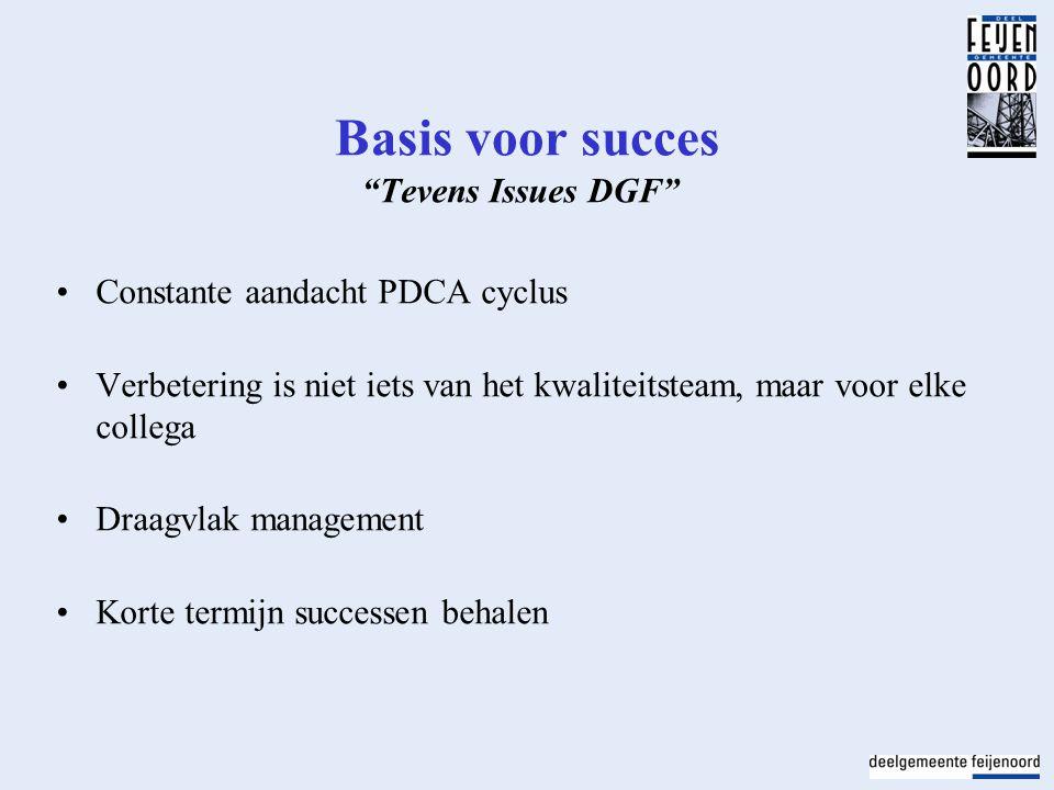 Basis voor succes Tevens Issues DGF Constante aandacht PDCA cyclus