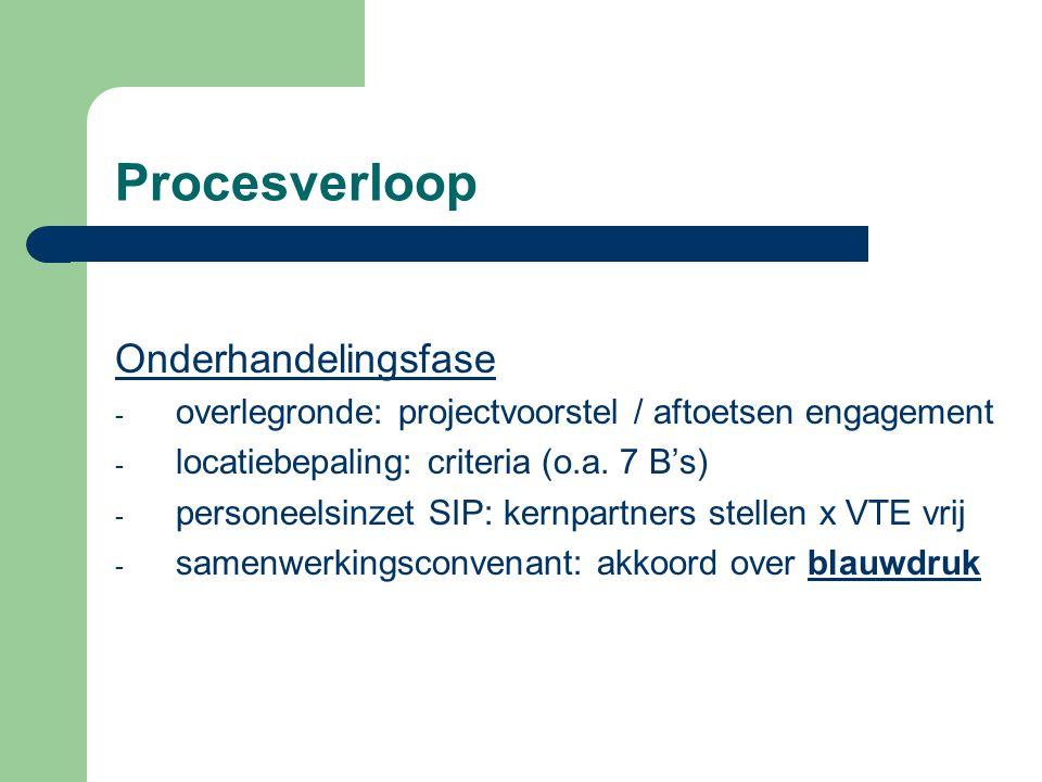 Procesverloop Onderhandelingsfase