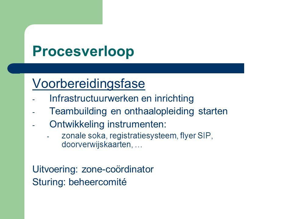 Procesverloop Voorbereidingsfase Infrastructuurwerken en inrichting