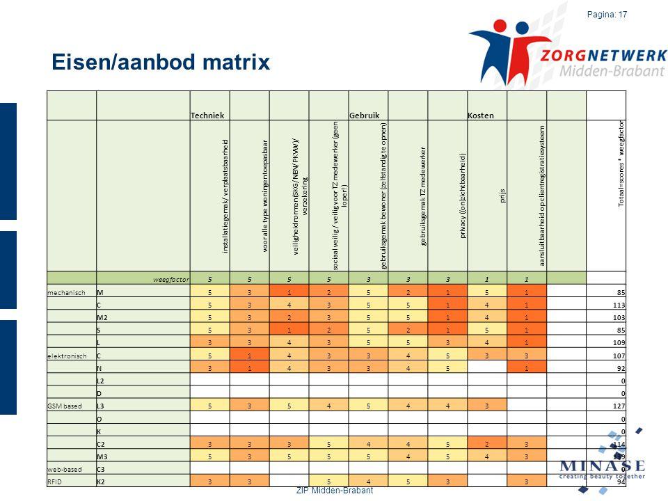 Eisen/aanbod matrix Techniek Gebruik Kosten ZIP Midden-Brabant