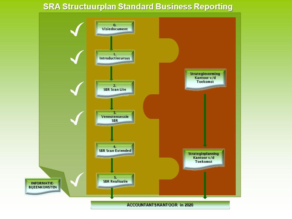 SRA Structuurplan Standard Business Reporting