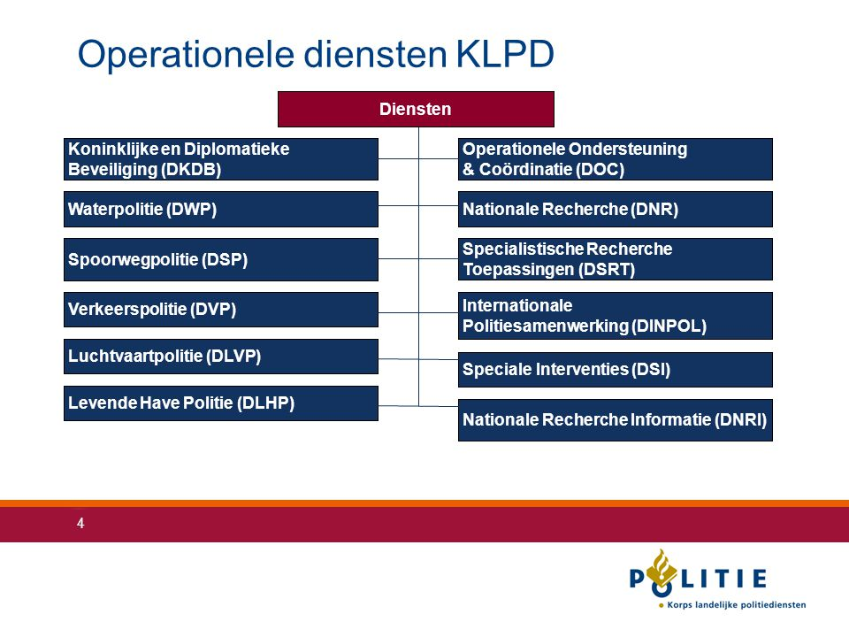 Operationele diensten KLPD