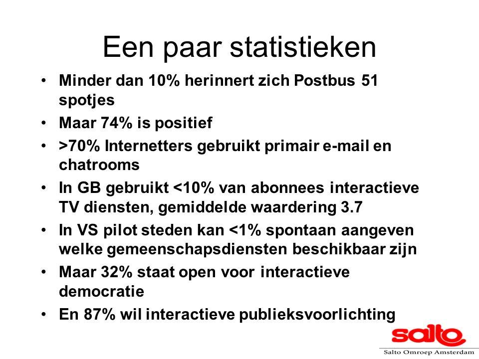 Een paar statistieken Minder dan 10% herinnert zich Postbus 51 spotjes