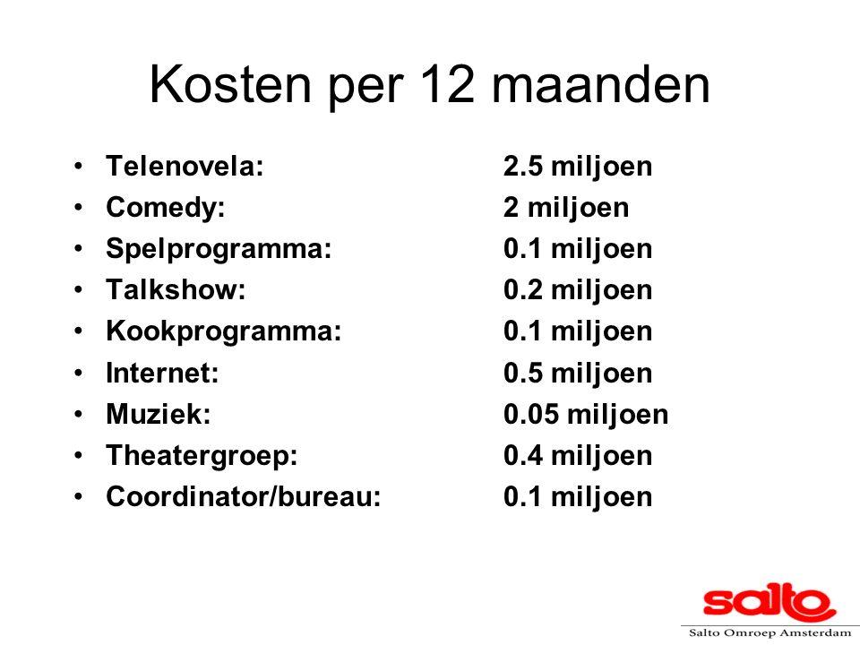 Kosten per 12 maanden Telenovela: 2.5 miljoen Comedy: 2 miljoen