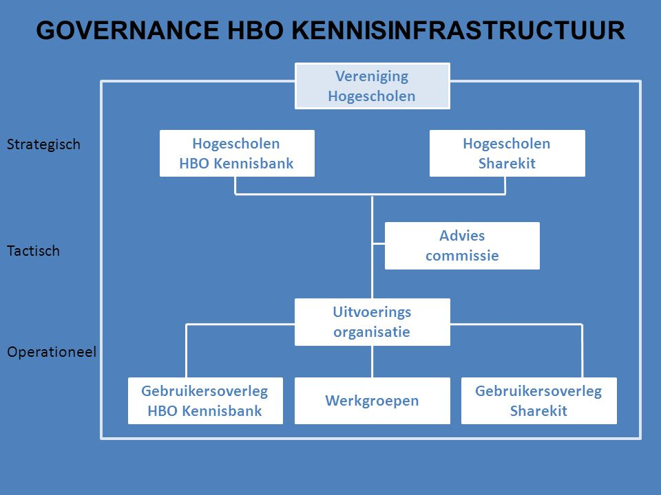 GOVERNANCE HBO KENNISINFRASTRUCTUUR
