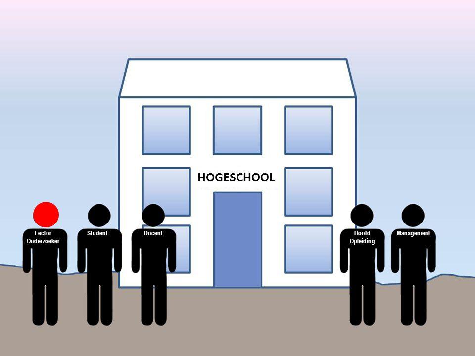 HOGESCHOOL Lector Onderzoeker Student Docent Hoofd Opleiding