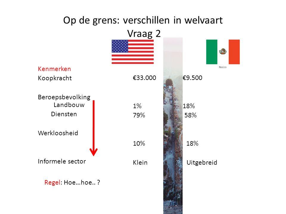 Op de grens: verschillen in welvaart Vraag 2