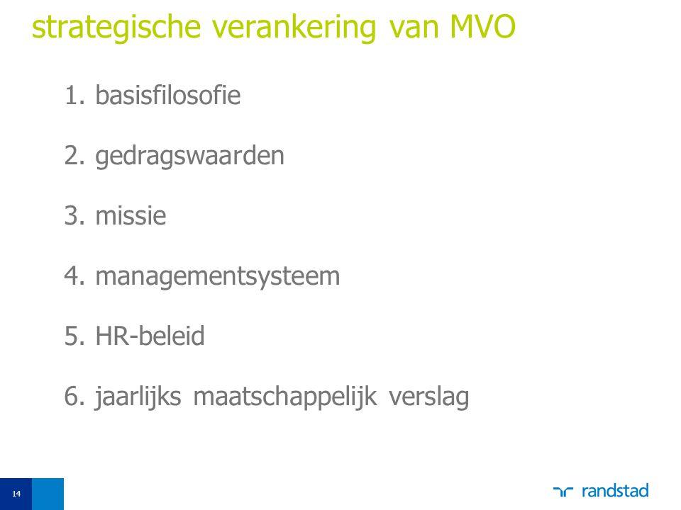 strategische verankering van MVO