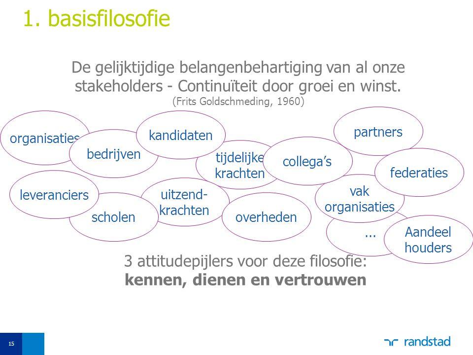 1. basisfilosofie De gelijktijdige belangenbehartiging van al onze stakeholders - Continuïteit door groei en winst.