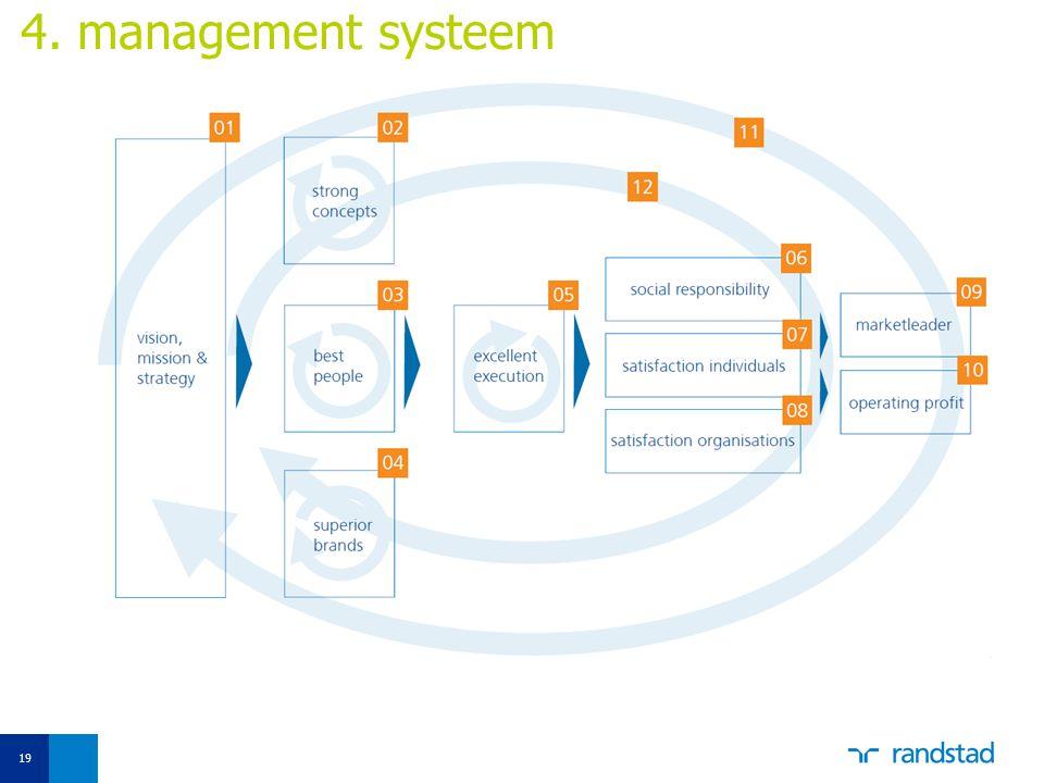 4. management systeem Sociale doelstellingen wij meten: