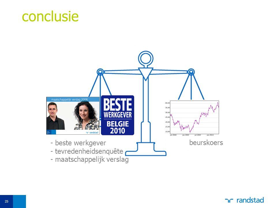 conclusie - beste werkgever - tevredenheidsenquête - maatschappelijk verslag beurskoers