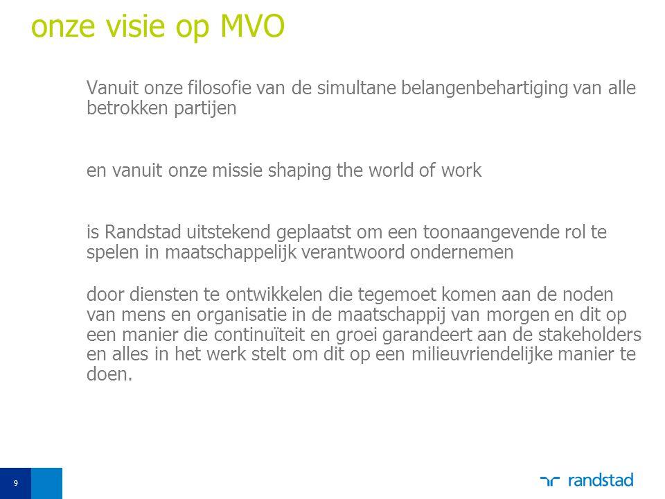 onze visie op MVO Vanuit onze filosofie van de simultane belangenbehartiging van alle betrokken partijen.
