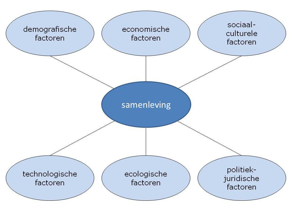 samenleving