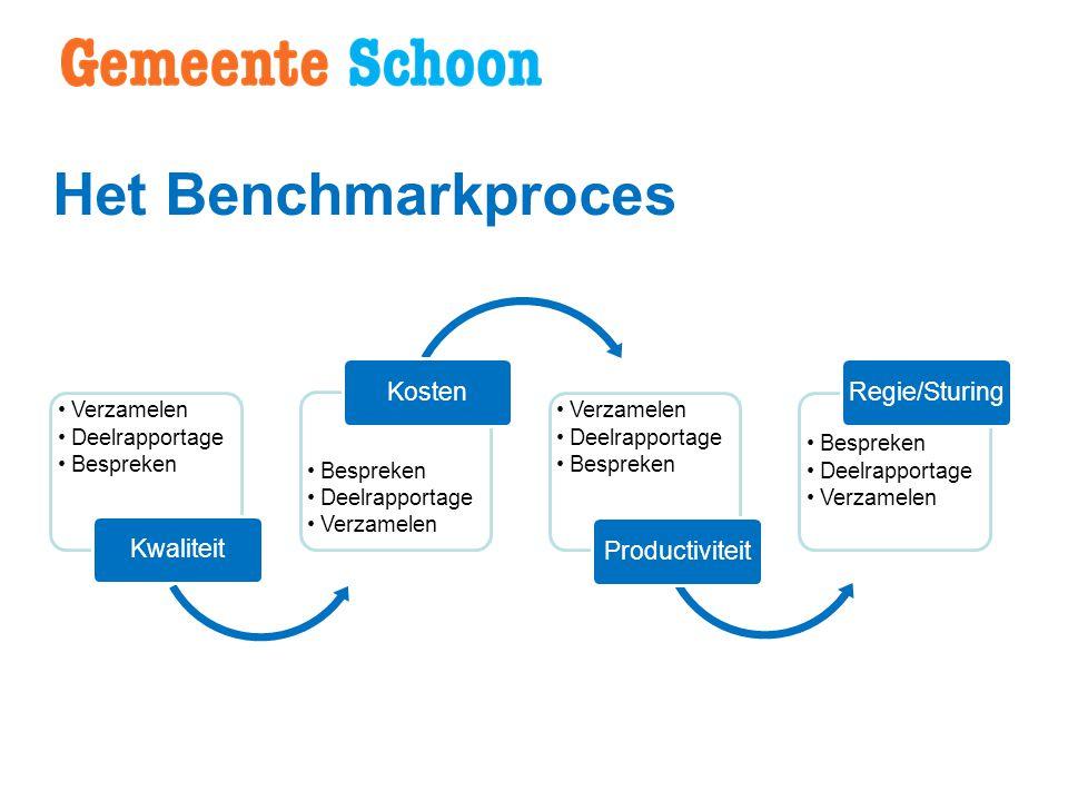Het Benchmarkproces Kwaliteit Kosten Productiviteit Regie/Sturing