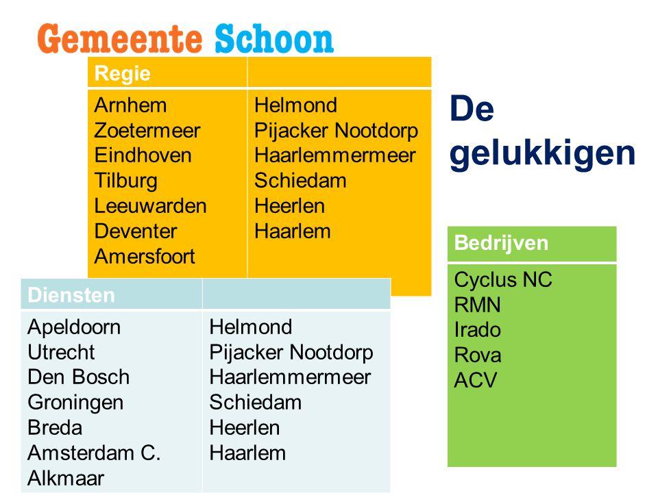 De gelukkigen Regie Arnhem Zoetermeer Eindhoven Tilburg Leeuwarden