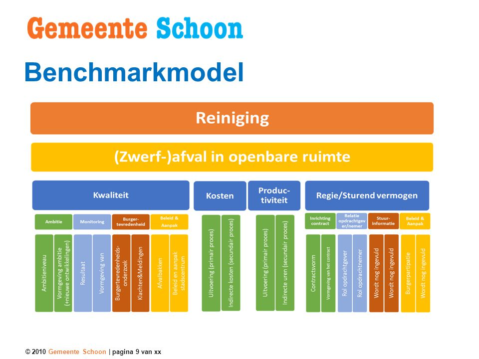 Benchmarkmodel Dit is het benchmarkmodel van de benchmark Gemeente schoon (helaas geen driehoek; daarvoor is materie te ingewikkeld)