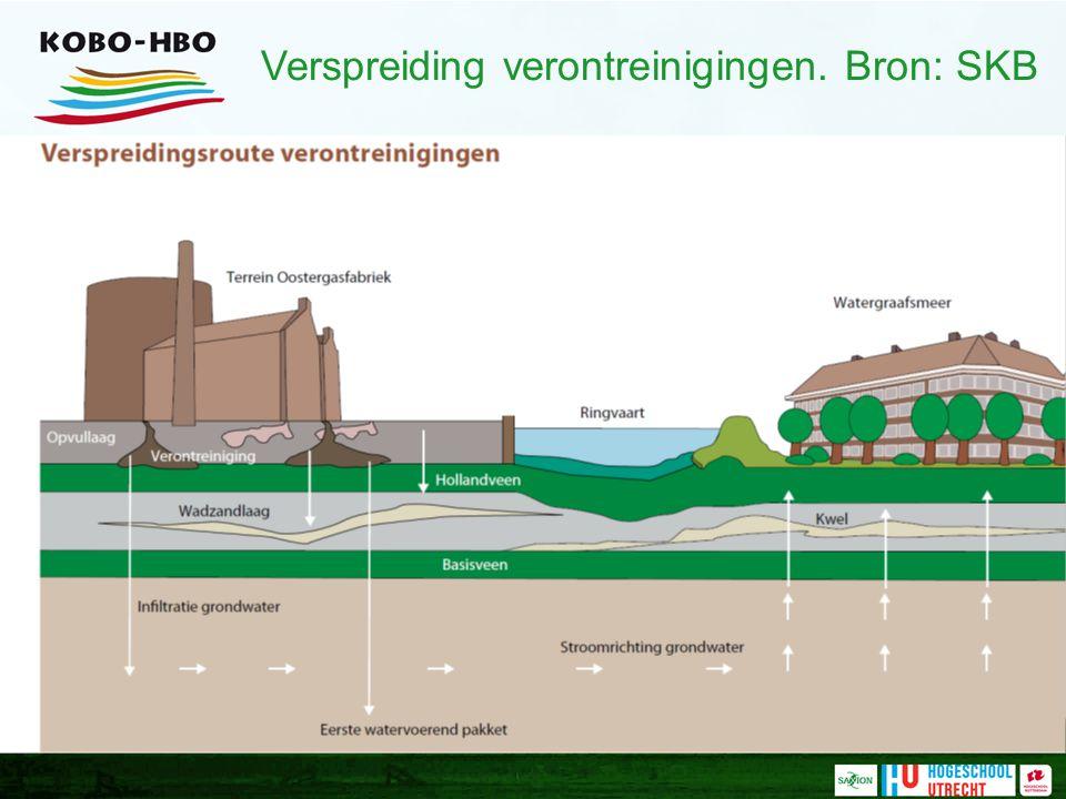 Verspreiding verontreinigingen. Bron: SKB