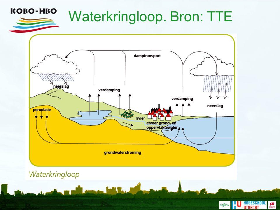 Waterkringloop. Bron: TTE